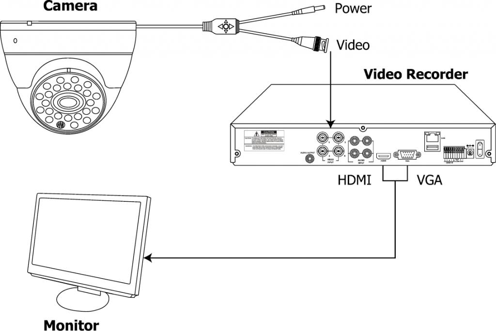 cctv cameras  u2013 maxxone